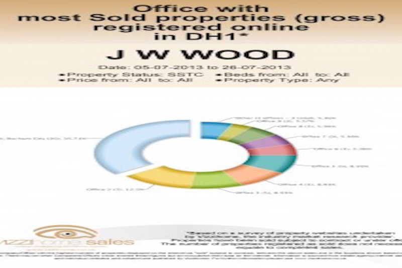 Office with most Sold properties registered online in DH1