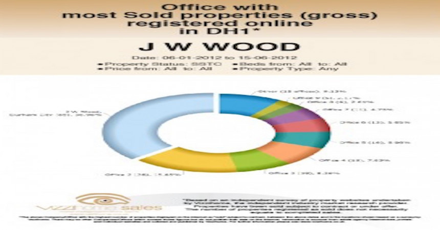 Survey shows agent's booming sales