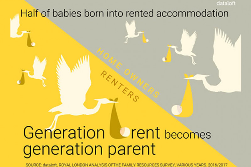 Half of babies born into rented accommodation