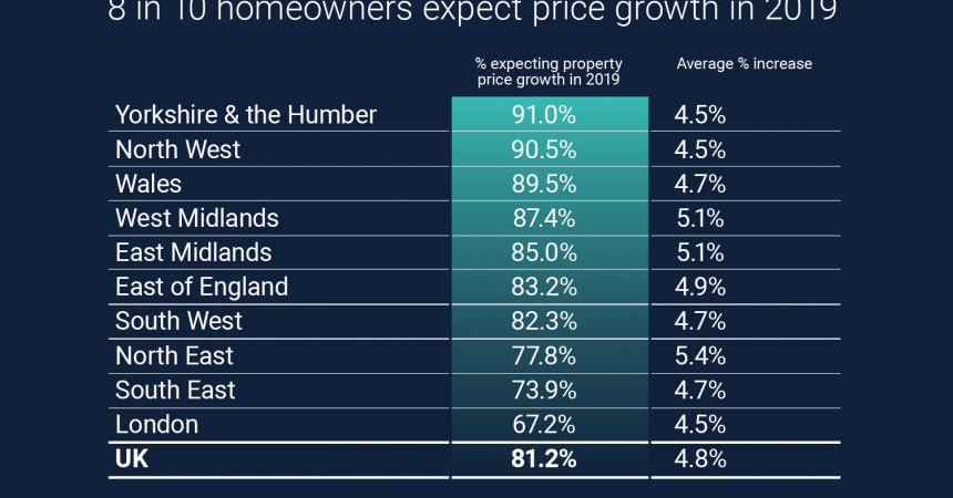 8 in 10 homeowners expect property prices to rise