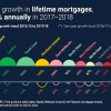 Strong Growth In Lifetime Mortgages