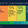Buy for Uni mortgages – education pays