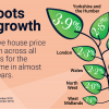 Positive House Price Growth